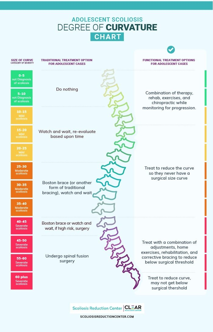 adolescent scoliosis degree of curvature chart