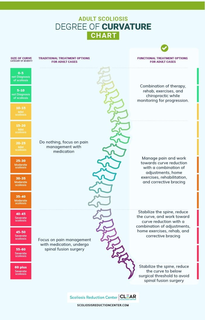 adult scoliosis degree of curvature chart